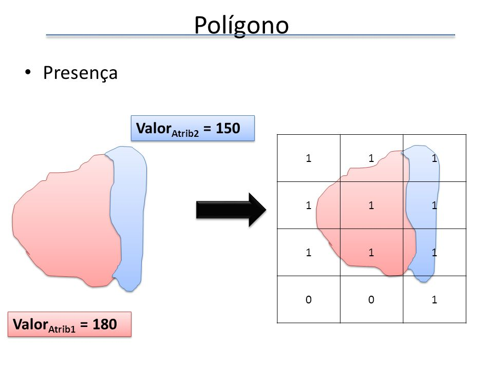 Polígono Presença ValorAtrib2 = 150 1 ValorAtrib1 = 180