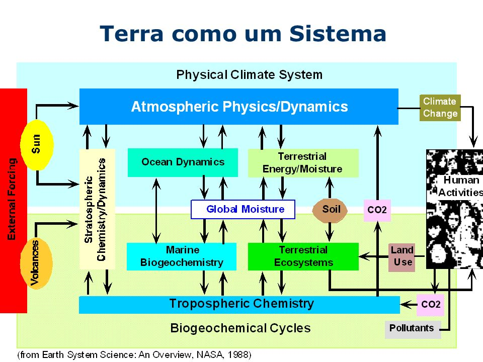 Terra como um Sistema