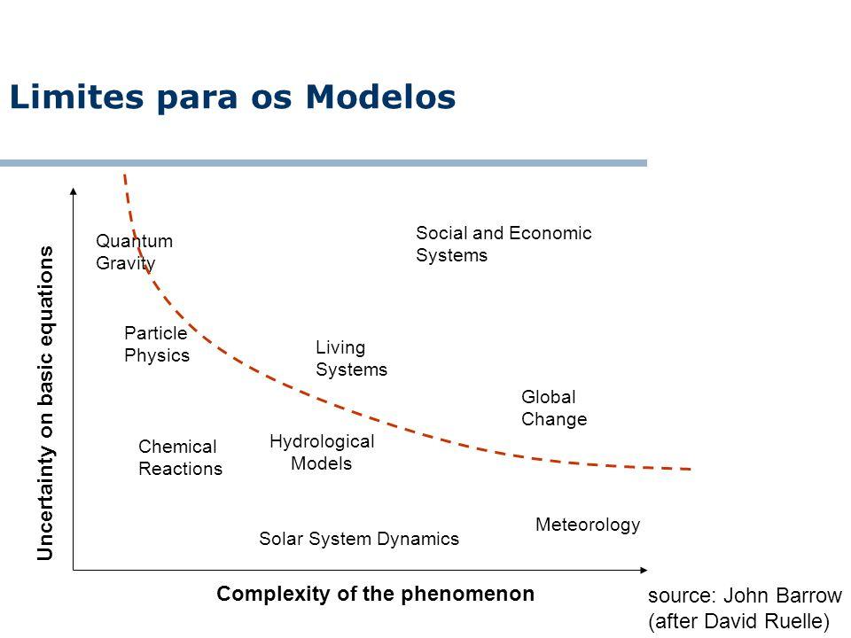 Limites para os Modelos
