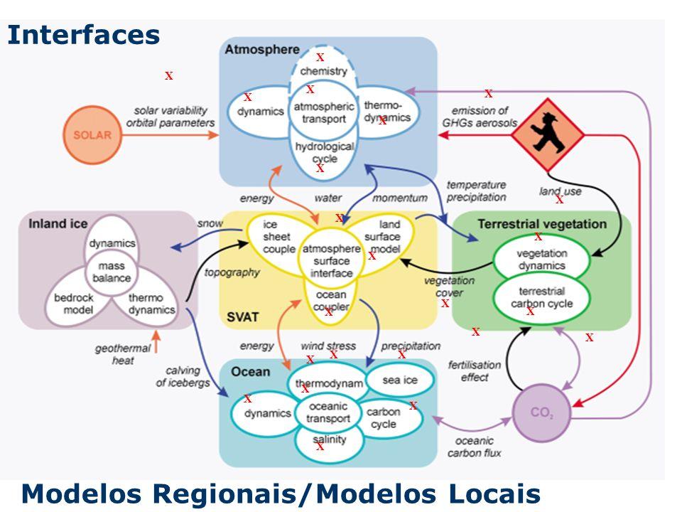 Modelos Regionais/Modelos Locais