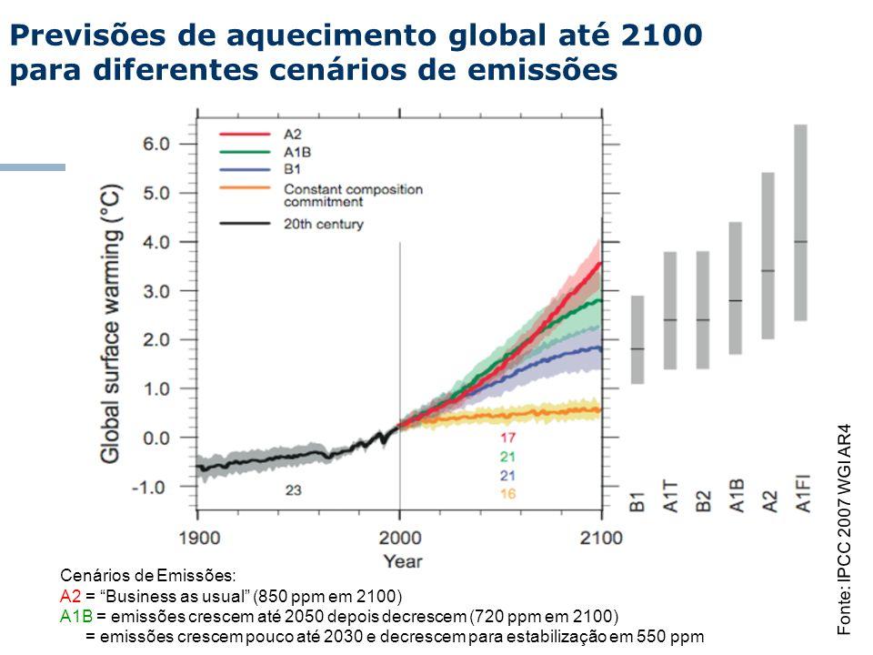 Previsões de aquecimento global até 2100 para diferentes cenários de emissões