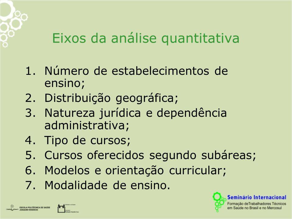 Eixos da análise quantitativa