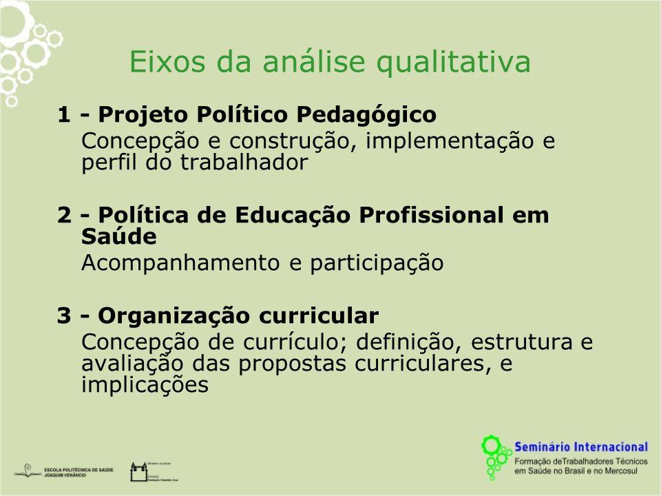 Eixos da análise qualitativa