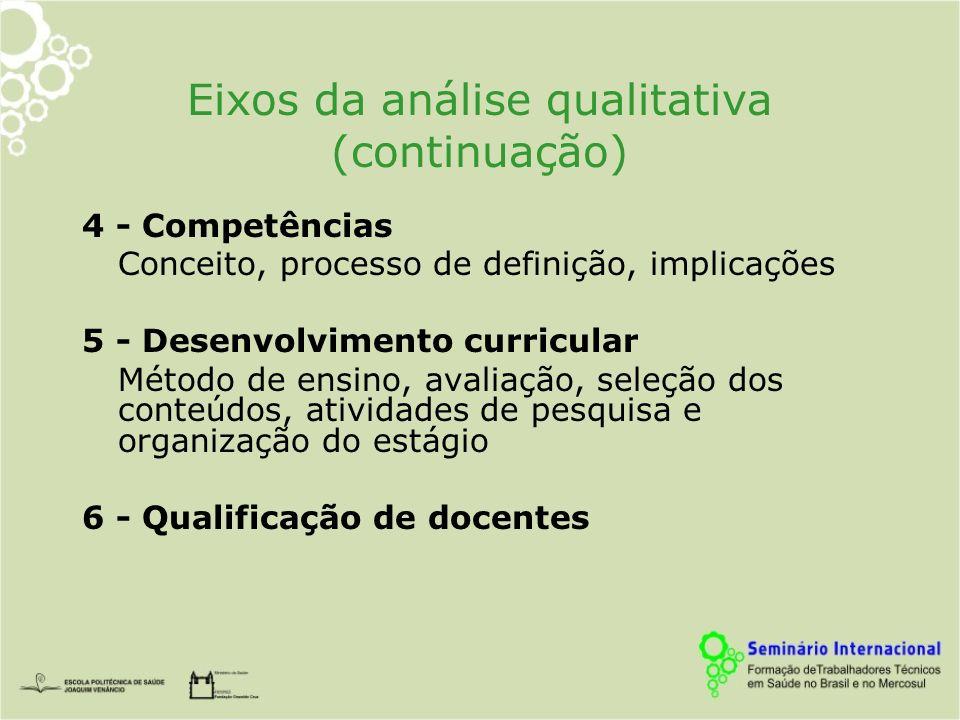 Eixos da análise qualitativa (continuação)