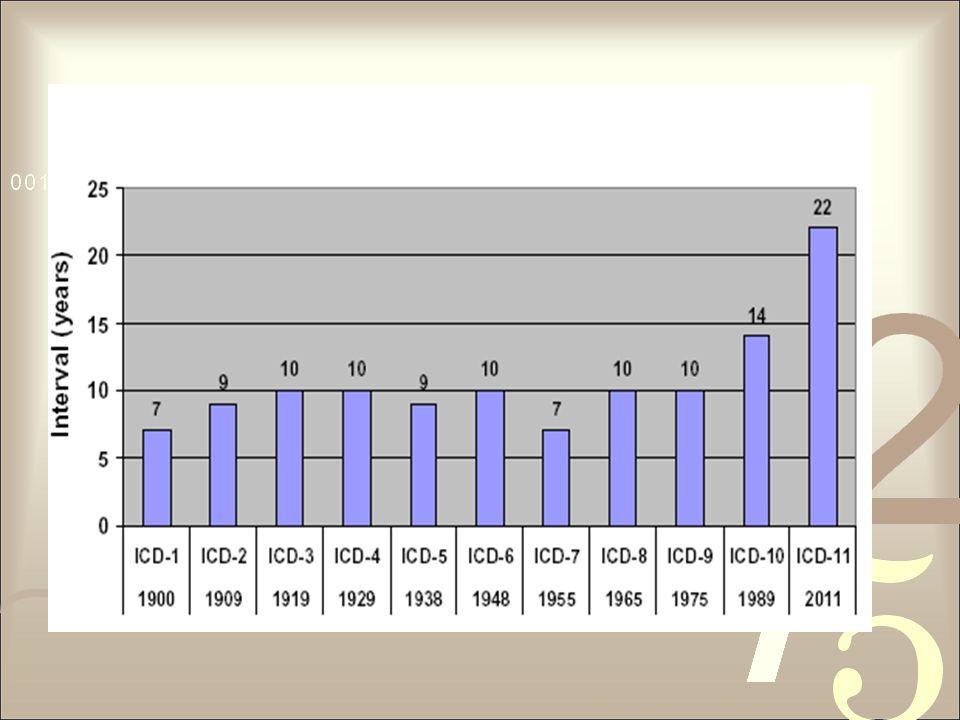 Esse gráfico mostra o tempo de vigência de cada revisão da CID
