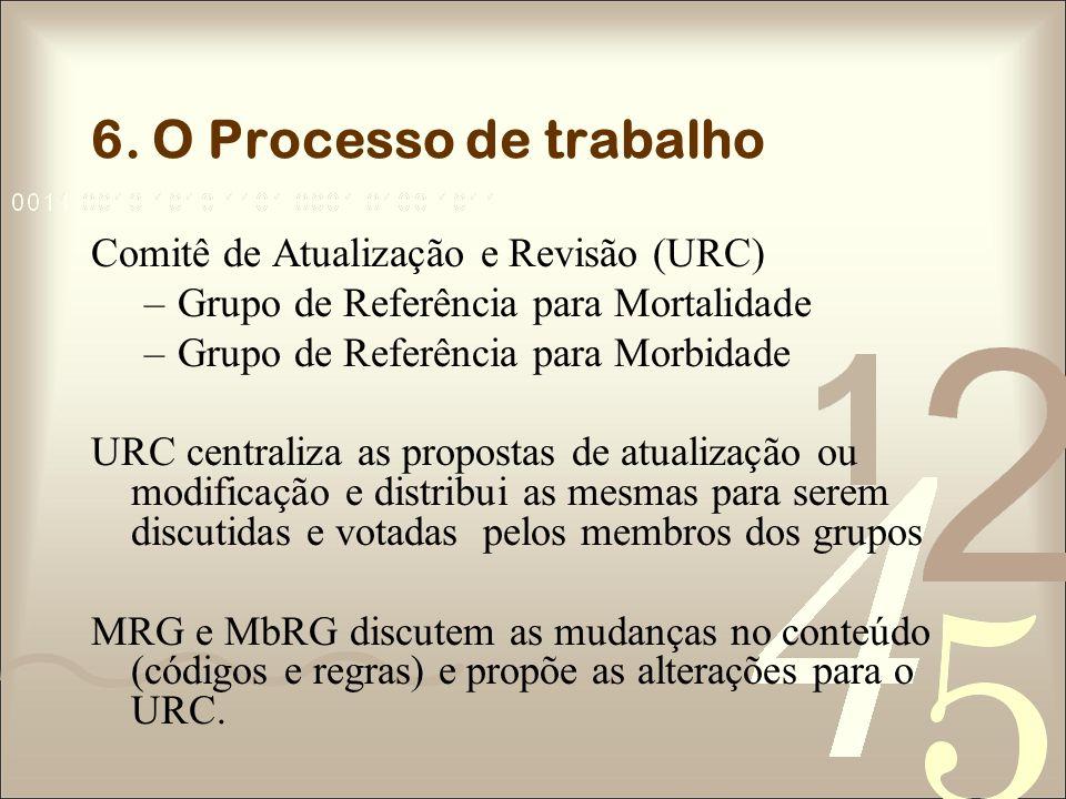 6. O Processo de trabalho Comitê de Atualização e Revisão (URC)