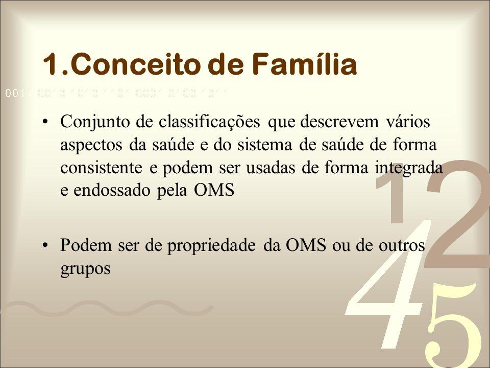 1.Conceito de Família
