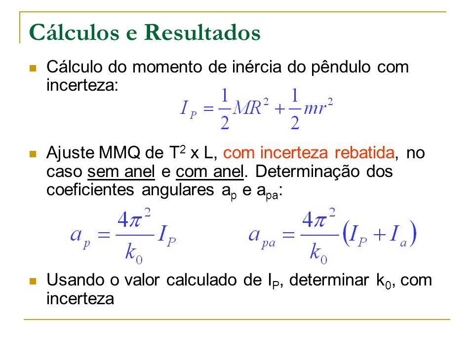 Cálculos e Resultados Cálculo do momento de inércia do pêndulo com incerteza: