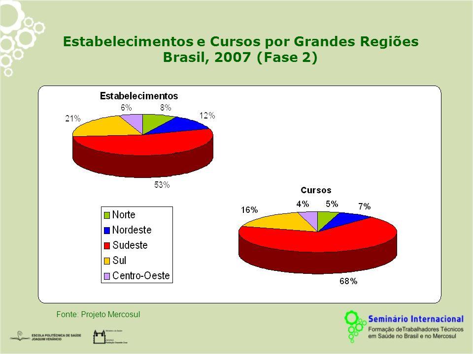 Estabelecimentos e Cursos por Grandes Regiões Brasil, 2007 (Fase 2)