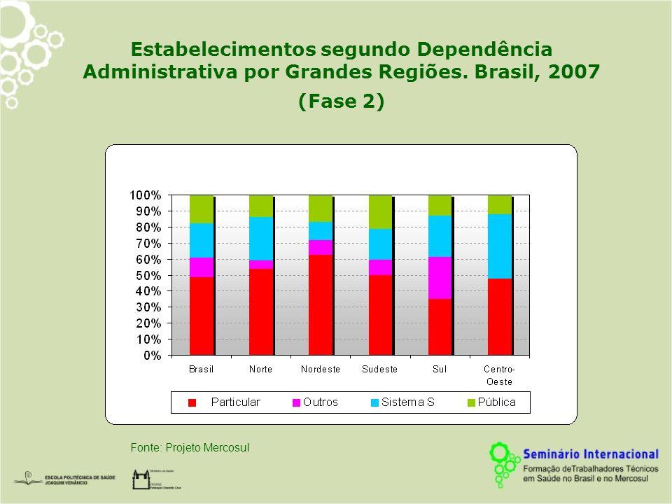 Estabelecimentos segundo Dependência Administrativa por Grandes Regiões. Brasil, 2007 (Fase 2)