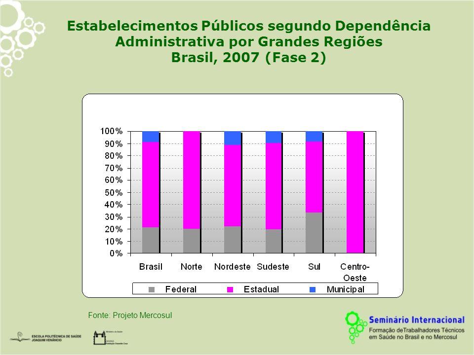 Estabelecimentos Públicos segundo Dependência Administrativa por Grandes Regiões Brasil, 2007 (Fase 2)