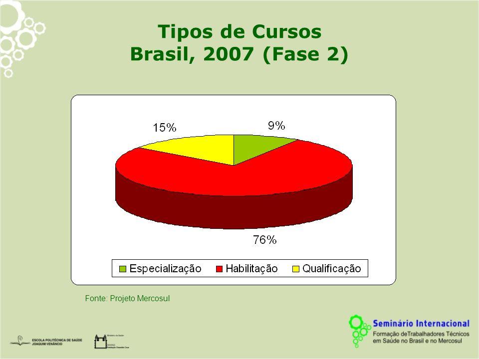 Tipos de Cursos Brasil, 2007 (Fase 2)