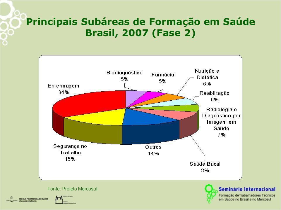 Principais Subáreas de Formação em Saúde Brasil, 2007 (Fase 2)