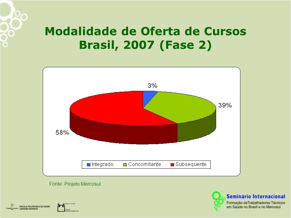 Modalidade de Oferta de Cursos Brasil, 2007 (Fase 2)