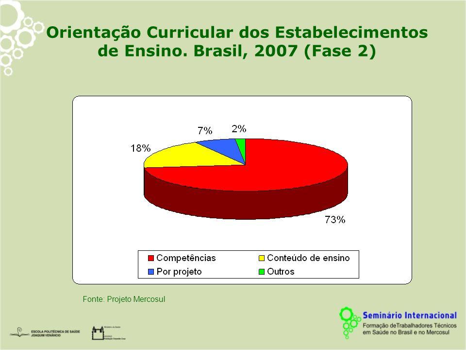 Orientação Curricular dos Estabelecimentos de Ensino