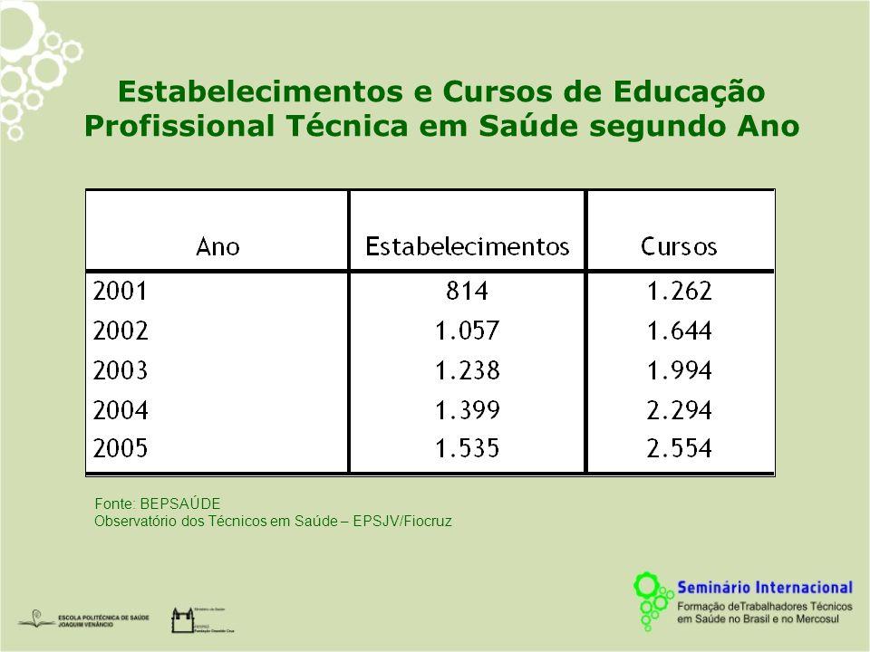 Estabelecimentos e Cursos de Educação Profissional Técnica em Saúde segundo Ano