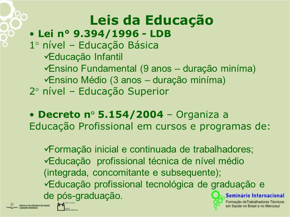 Leis da Educação Lei n° 9.394/1996 - LDB 1° nível – Educação Básica