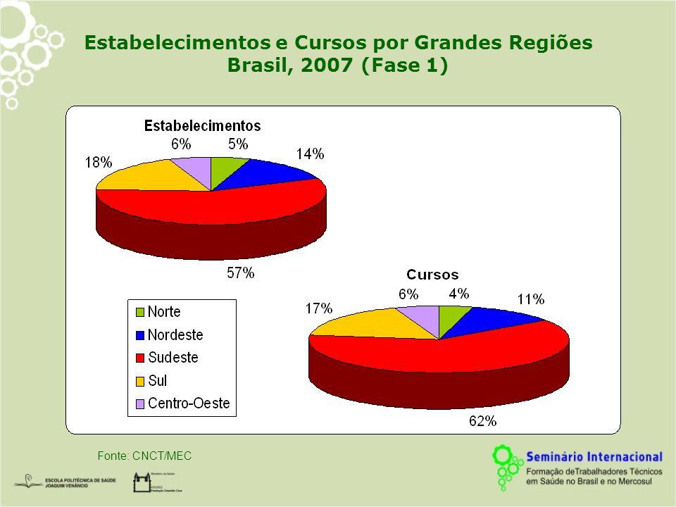 Estabelecimentos e Cursos por Grandes Regiões Brasil, 2007 (Fase 1)