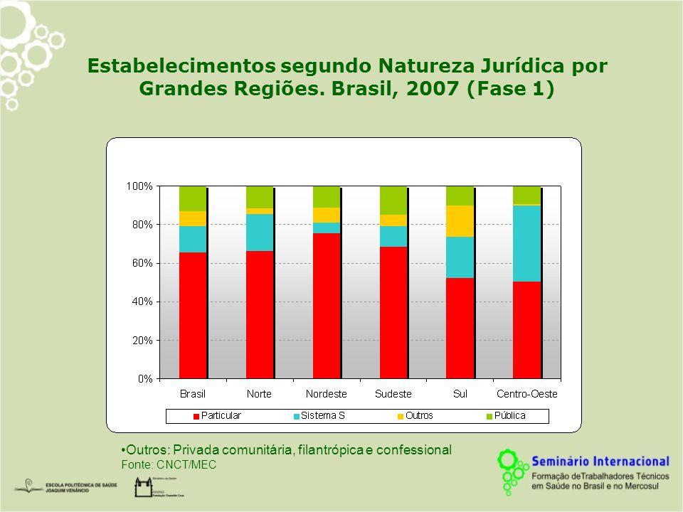 Estabelecimentos segundo Natureza Jurídica por Grandes Regiões