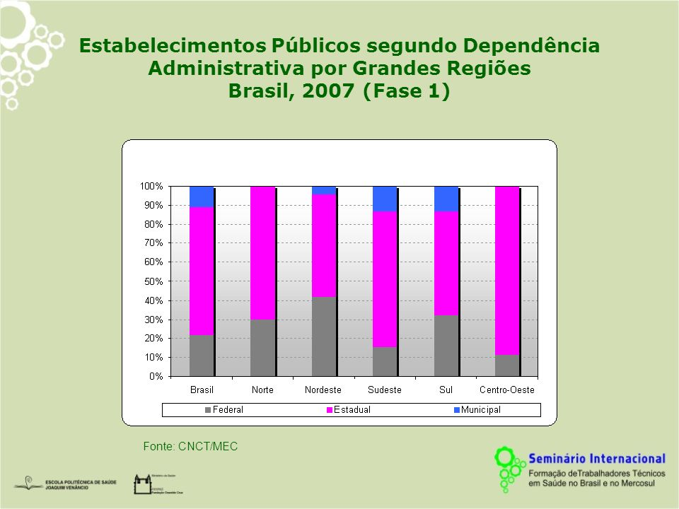 Estabelecimentos Públicos segundo Dependência Administrativa por Grandes Regiões Brasil, 2007 (Fase 1)