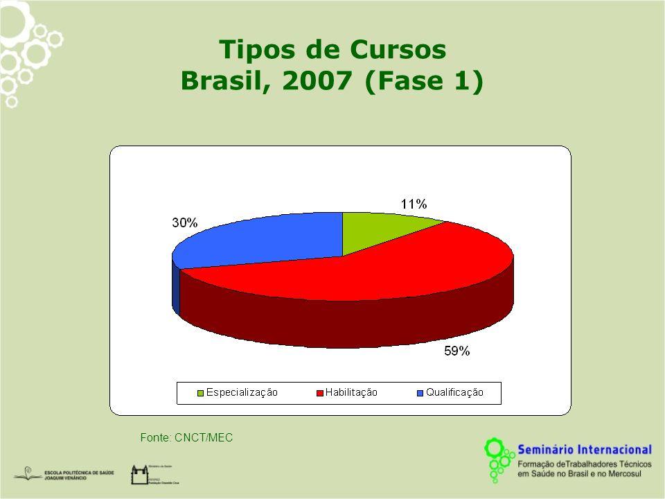Tipos de Cursos Brasil, 2007 (Fase 1)