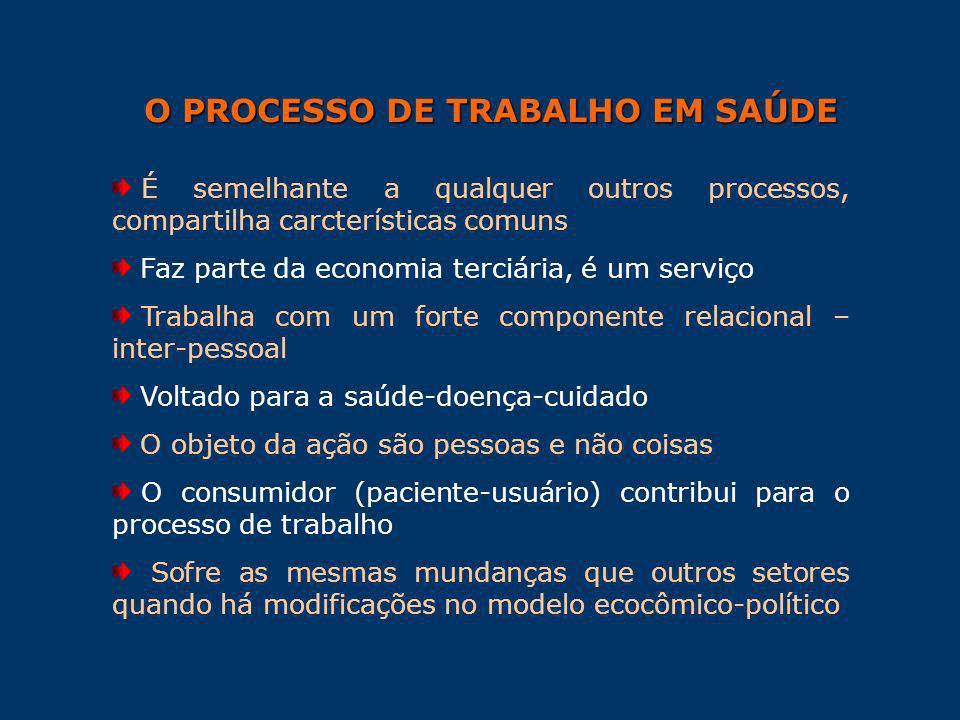 O PROCESSO DE TRABALHO EM SAÚDE