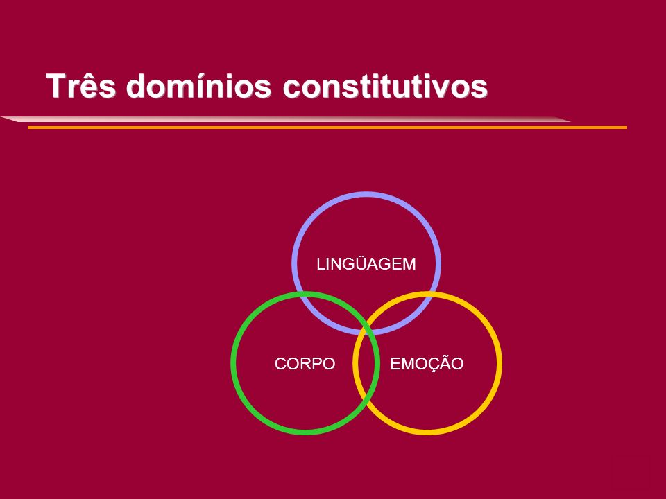 Três domínios constitutivos