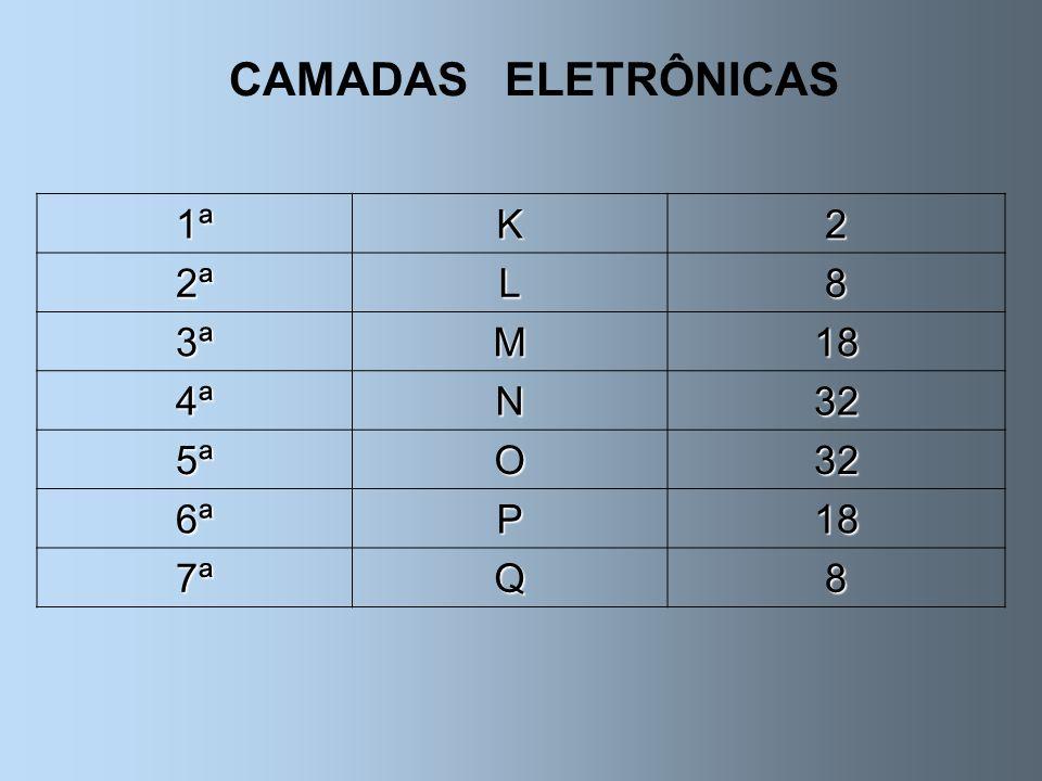 CAMADAS ELETRÔNICAS 1ª K 2 2ª L 8 3ª M 18 4ª N 32 5ª O 6ª P 7ª Q