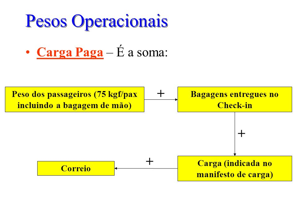 Pesos Operacionais Carga Paga – É a soma: + + +