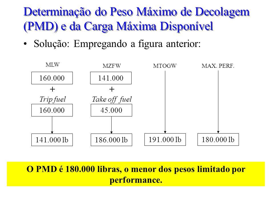 O PMD é 180.000 libras, o menor dos pesos limitado por performance.