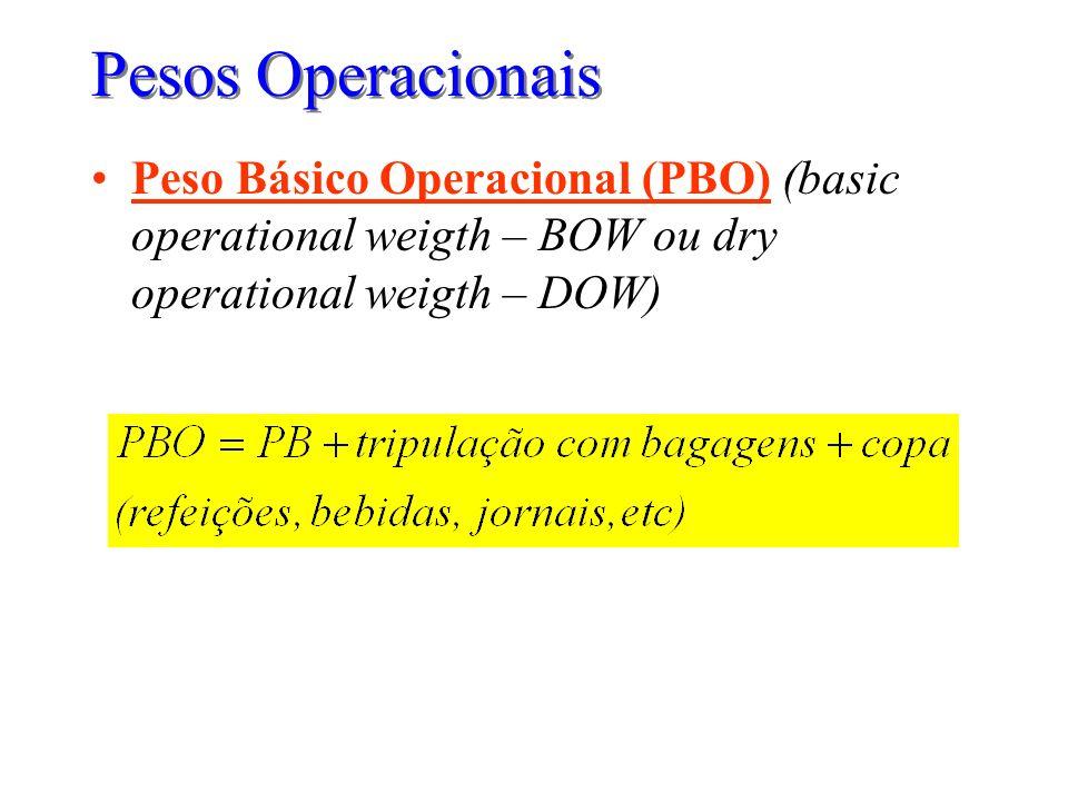 Pesos OperacionaisPeso Básico Operacional (PBO) (basic operational weigth – BOW ou dry operational weigth – DOW)