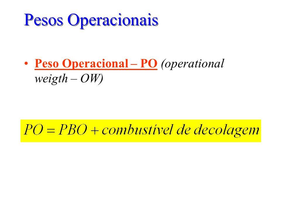 Pesos Operacionais Peso Operacional – PO (operational weigth – OW)
