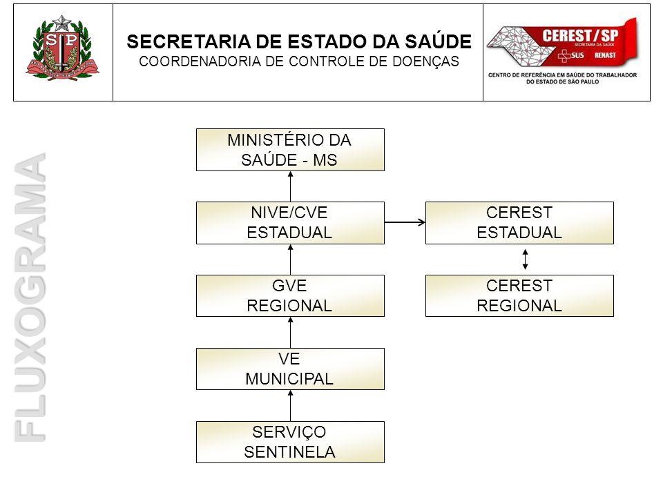 FLUXOGRAMA SECRETARIA DE ESTADO DA SAÚDE MINISTÉRIO DA SAÚDE - MS