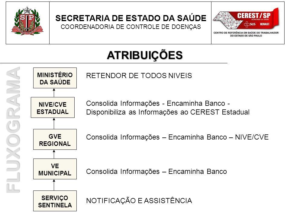 FLUXOGRAMA ATRIBUIÇÕES SECRETARIA DE ESTADO DA SAÚDE