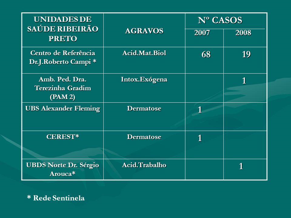 Nº CASOS 68 19 1 UNIDADES DE SAÚDE RIBEIRÃO PRETO AGRAVOS 2007 2008