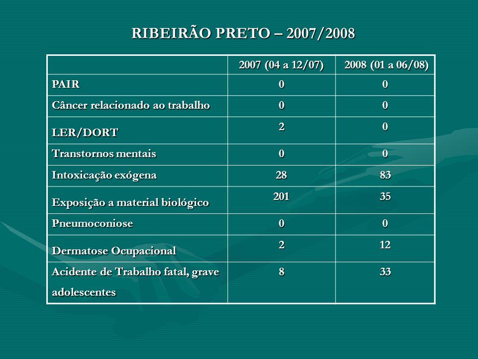 RIBEIRÃO PRETO – 2007/2008 2007 (04 a 12/07) 2008 (01 a 06/08) PAIR. Câncer relacionado ao trabalho.