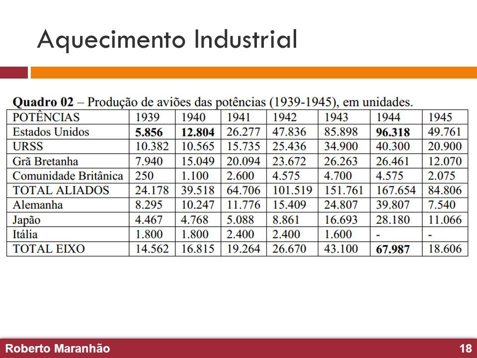 Aquecimento Industrial