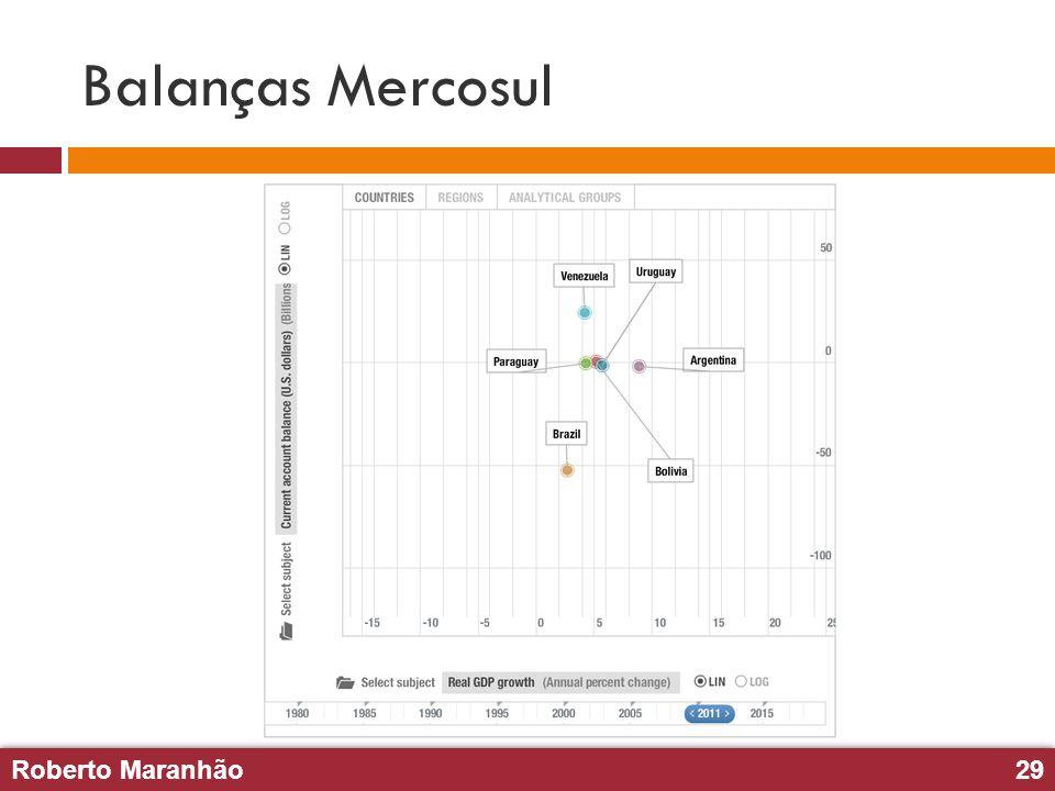 Balanças Mercosul