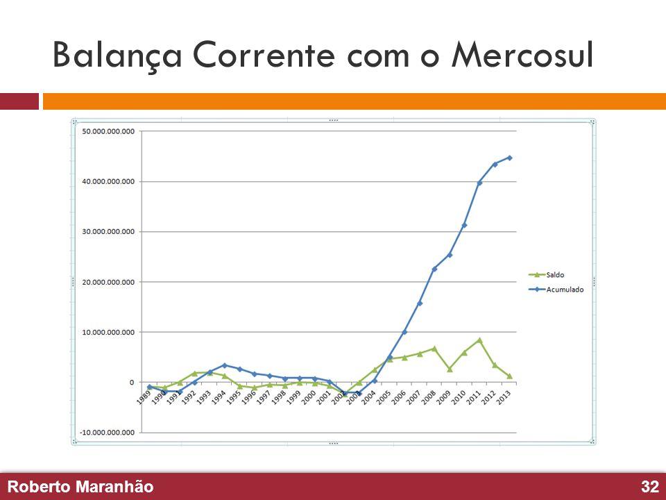 Balança Corrente com o Mercosul