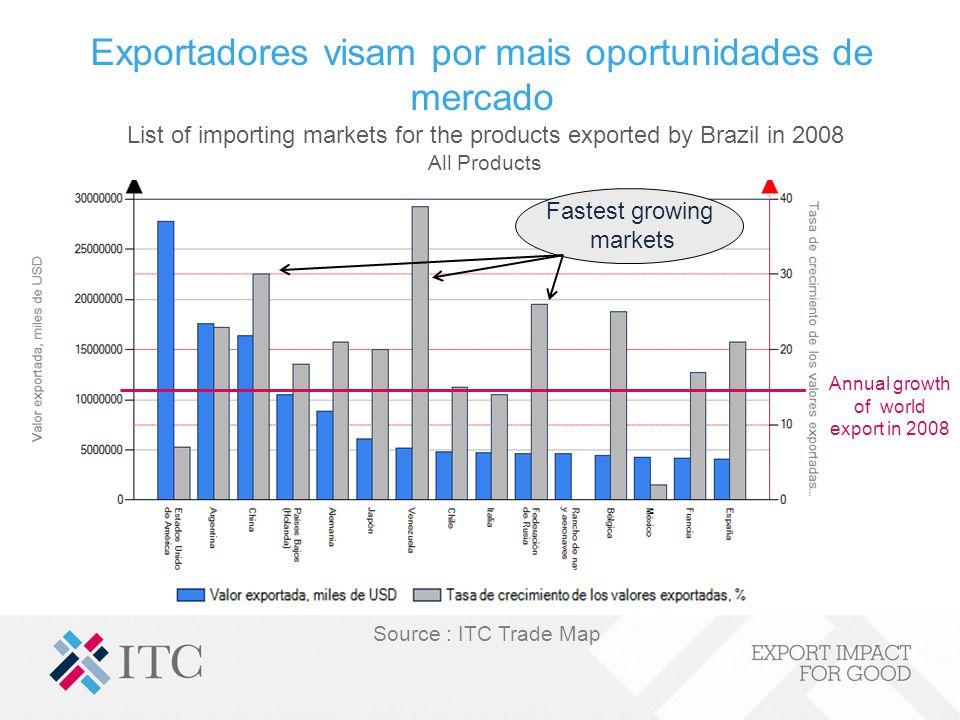 Exportadores visam por mais oportunidades de mercado