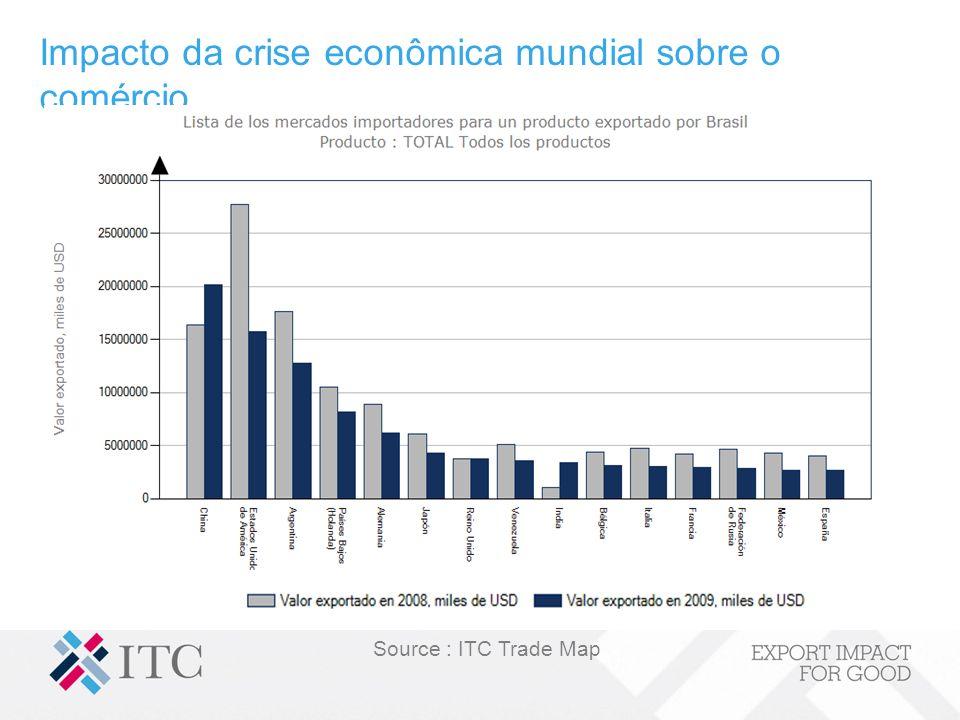 Impacto da crise econômica mundial sobre o comércio