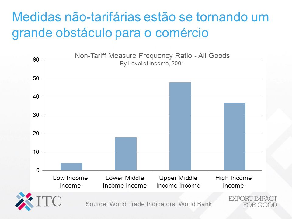 Source: World Trade Indicators, World Bank