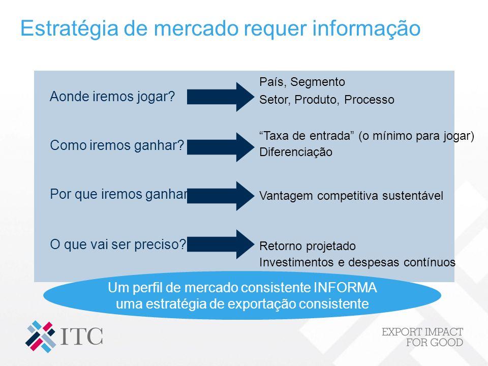 Estratégia de mercado requer informação