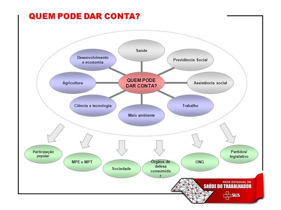 Partidos/ legislativo Órgãos de defesa consumidor