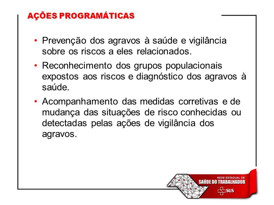 AÇÕES PROGRAMÁTICAS Prevenção dos agravos à saúde e vigilância sobre os riscos a eles relacionados.