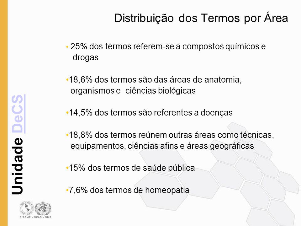Distribuição dos Termos por Área