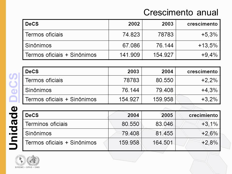 Crescimento anual Termos oficiais 74.823 78783 +5,3% Sinônimos 67.086