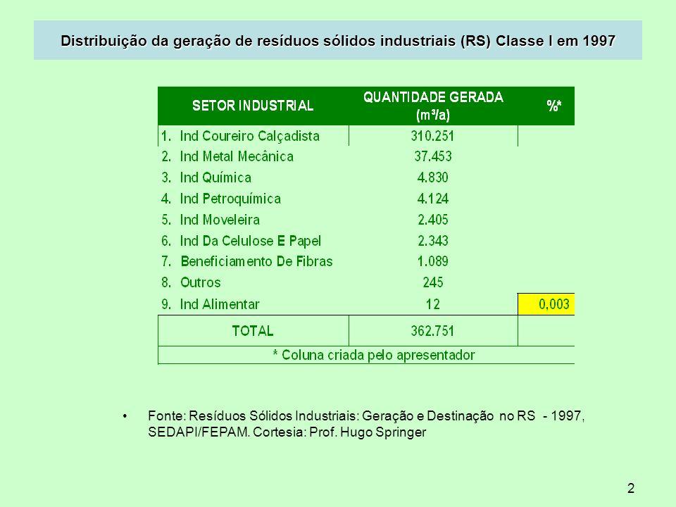 Distribuição da geração de resíduos sólidos industriais (RS) Classe I em 1997