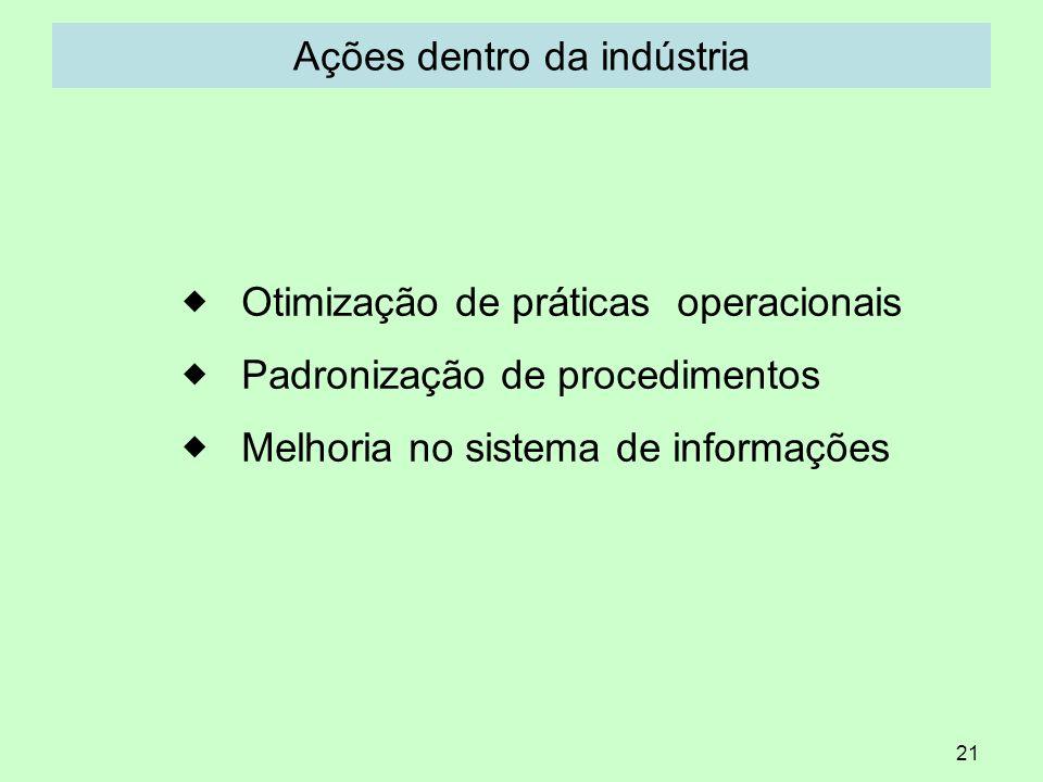 Ações dentro da indústria