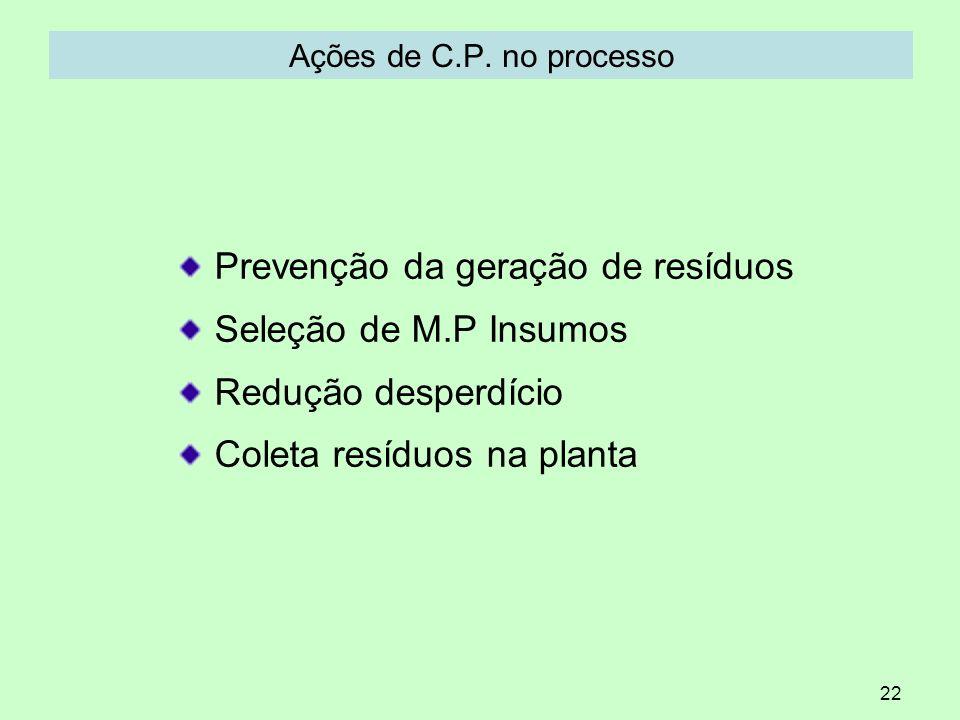 Prevenção da geração de resíduos Seleção de M.P Insumos